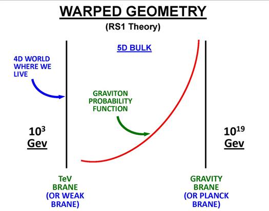 warped geometry